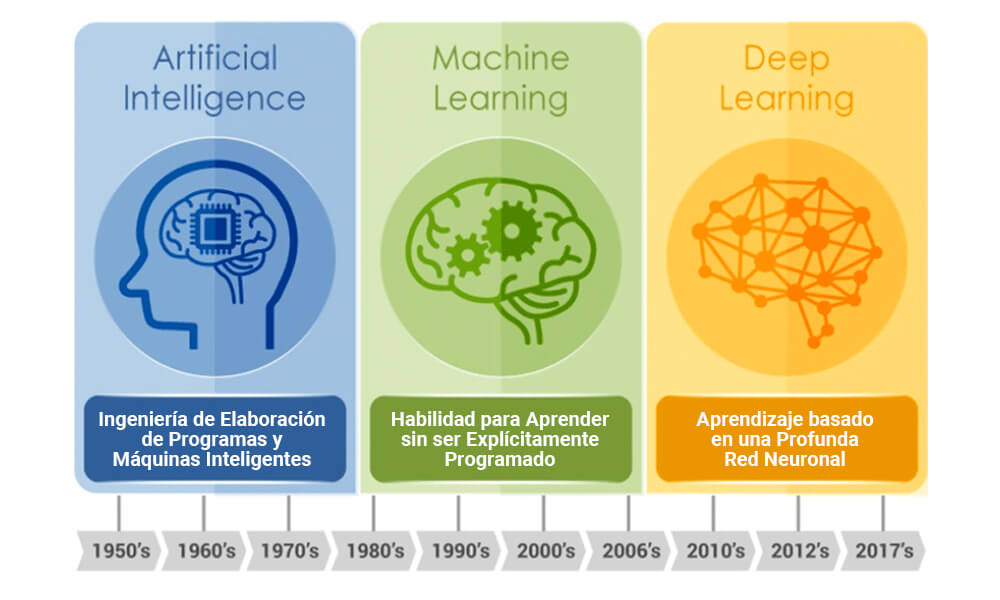 Diferencias entre Inteligencia Artificial, Machine Learning y Deep Learning